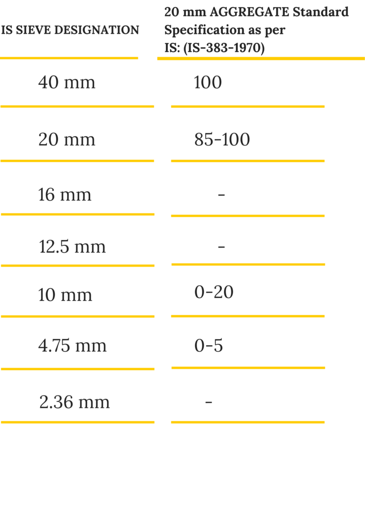 20mm Aggregates